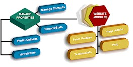 Image of Content management System